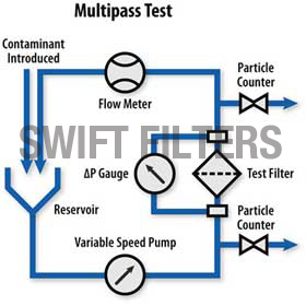 filter multipass test